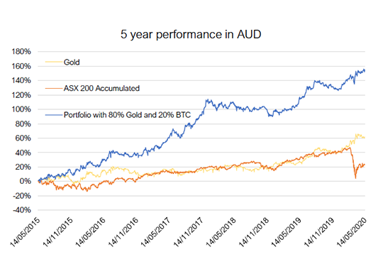 5 Year performance in AUD