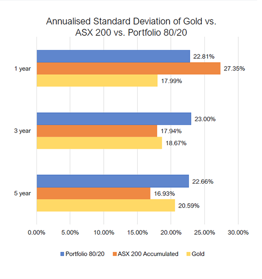 Annualised Standard Deviation of Gold vs ASX 200 vs Portfolio 80/20