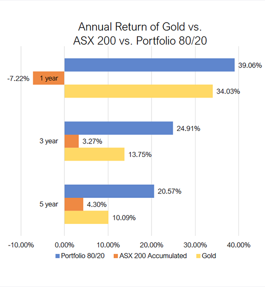Annual Return of GOld vs Asx 200 vs Portfolio 80/20